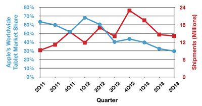 Idc 3Q13 tablets trends