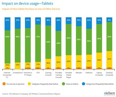 132337 nielsen 1q2011 device usage