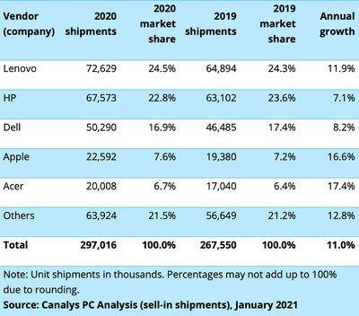 canalys vendor pc shipments 2020