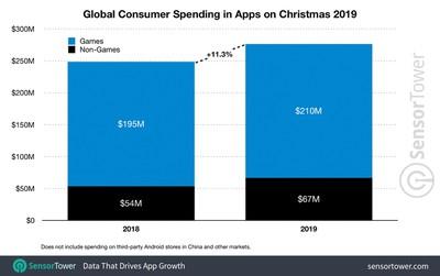 christmas 2019 app revenue worldwide sensor tower