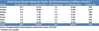 strategy analytics homepod 4q18