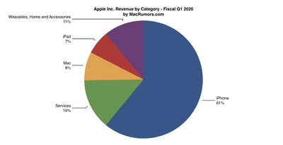 1q20 earnings pie labels
