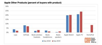 cirp september 2019 research other apple product cateogory