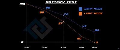 dark mode battery savings
