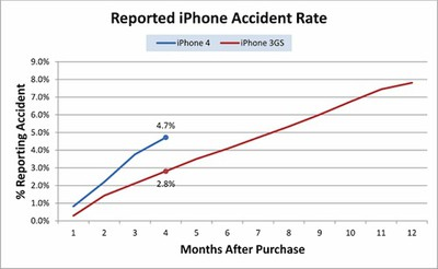 132141 squaretrade reported iphone accident rate