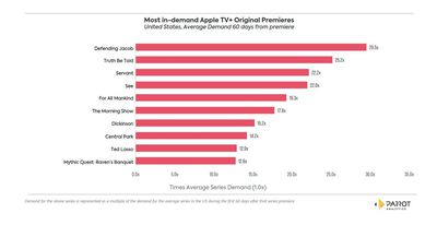 most in demand apple tv plus shows