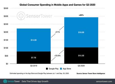 q3 2020 app revenue worldwide