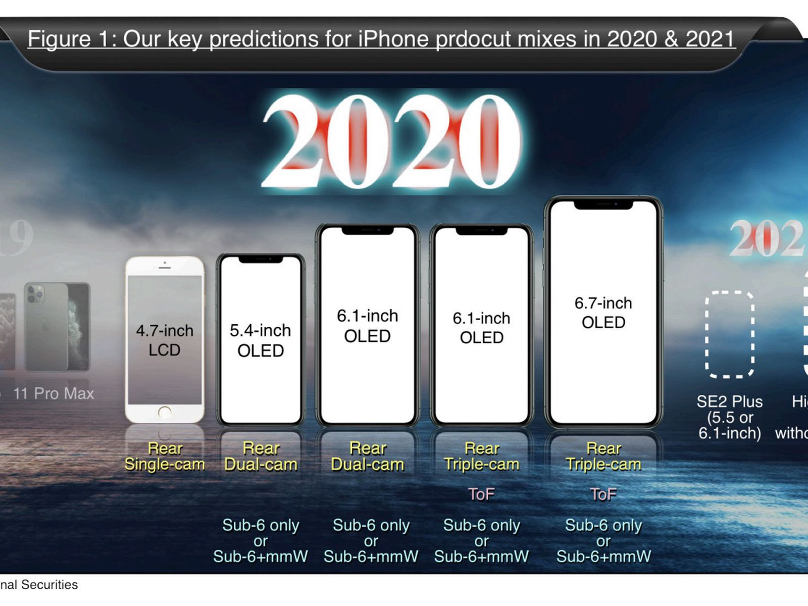 Kuo Apple To Launch Five Iphones In 2020 Including 5 4 Inch Two 6 1 Inch And 6 7 Inch Models With 5g Macrumors