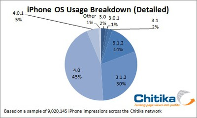 131732 chitika ios 4 usage