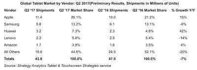 strategy analytics tablets q3 2017