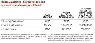 greenpeace maiden data center energy revised