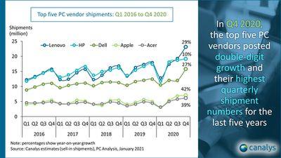 canalys 2016 2020 pc vendor shipments