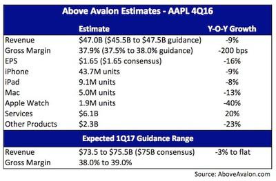 above-avalon-apple-fiscal-4q16