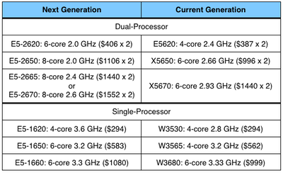 2012 mac pro processor options