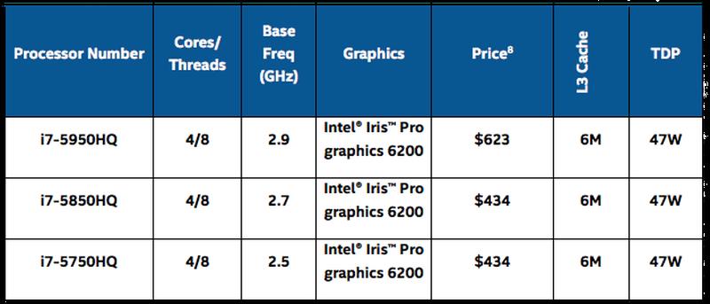 Intel New Broadwell Chips