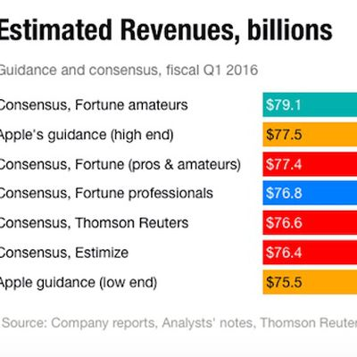 Q1 2016 Apple Estimates