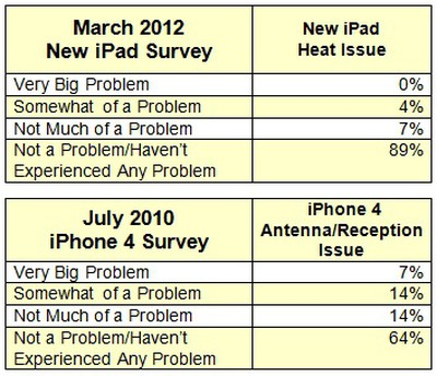 ipad heat iphone 4 antenna surveys