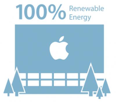 Apple Renewable Energy