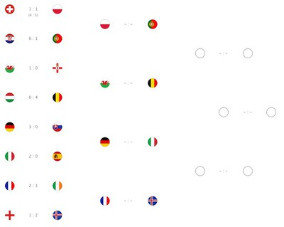 Apple-Euro-2016-bracket