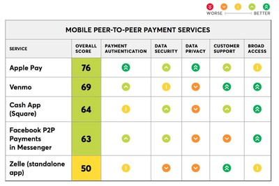 consumer reports p2p mobile payments test