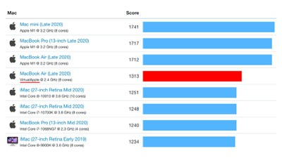 Apple Silicon M1 Emulating x86 is Still Faster Than Every Other Mac in Single Core Benchmark