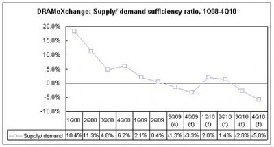 095955 nand supply demand 500