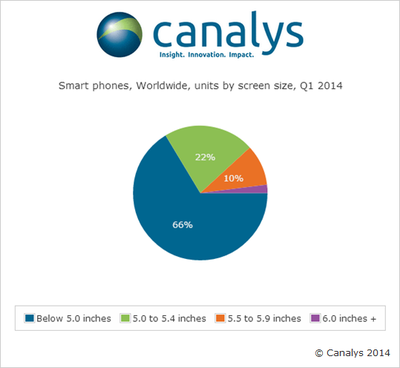 Canalys Screen Size