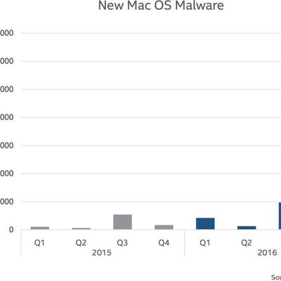 newmacosmalware