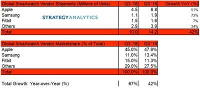 stategy analytics apple watch sales q3 2019