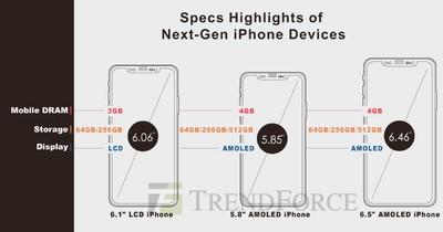 trendforce 2018 iphones