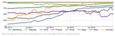 Youtube HTTPS chart