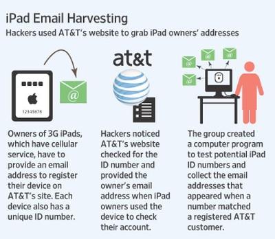 093219 ipad email harvesting