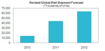 093254 isuppli 120 million ipads
