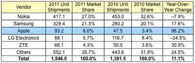 idc 2011 phones