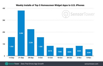 us iphone homescreen widget app installs