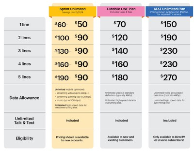 sprint new unlimited plan 2017