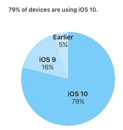 ios 10 adoption february 20