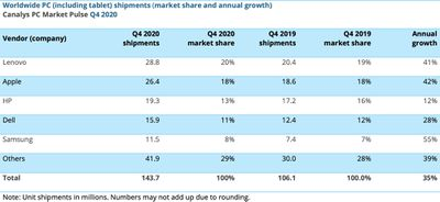 canalys worldwide pc tablet shipments