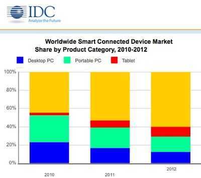 idc connected devices 2010 2012