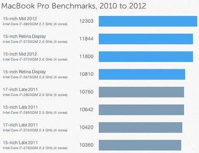 geekbench mid 2012 macbook pro