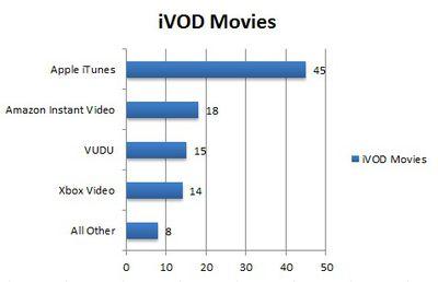 npd_2012_digital_video_rent