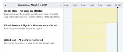 Apple System Status 0315