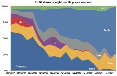 asymco q112 mobile phone profits