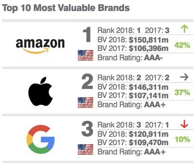 brand finance rankings 2018 2