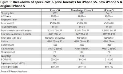 kuo 2013 iphone specs