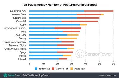 publishersbyfeature