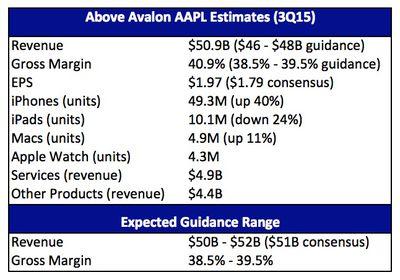 Apple 3Q15 Above Avalon
