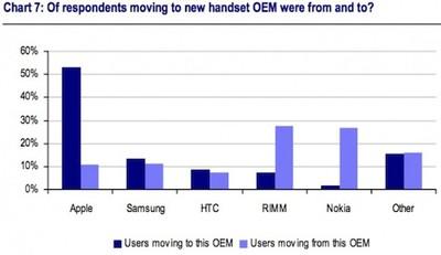 smartphone switcher rates