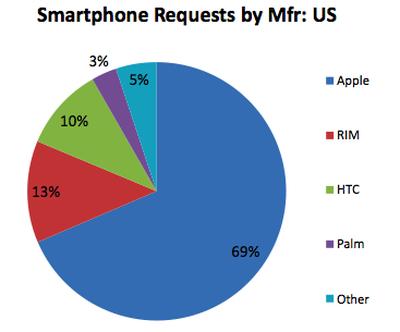 124210 smartphone share may