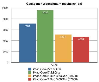 043238 imac core i7 core i5 benchmarks